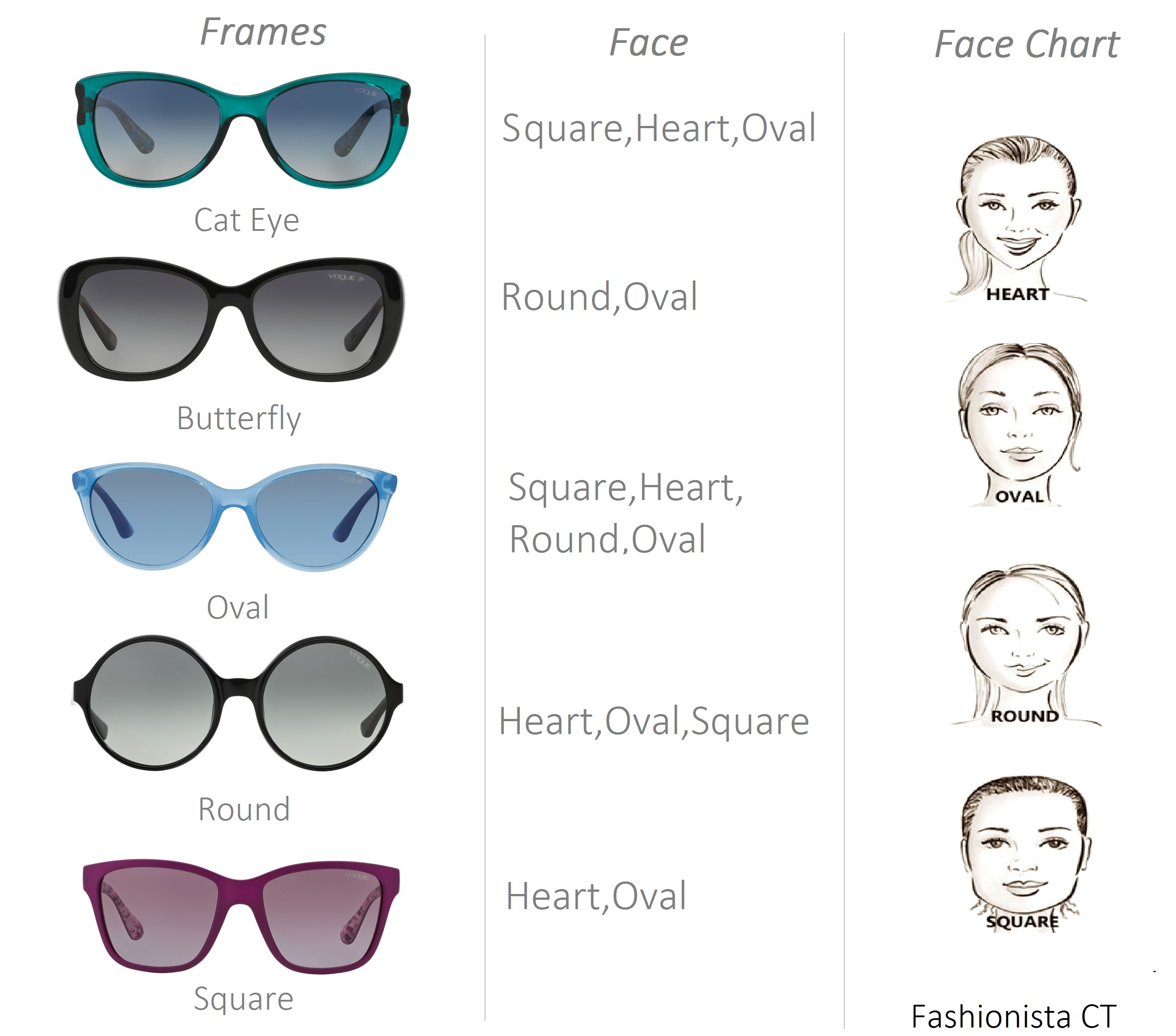 What Shape Glasses Frame For My Face : See your best Shade for your Face-Vogue Eyewear 2015 ...